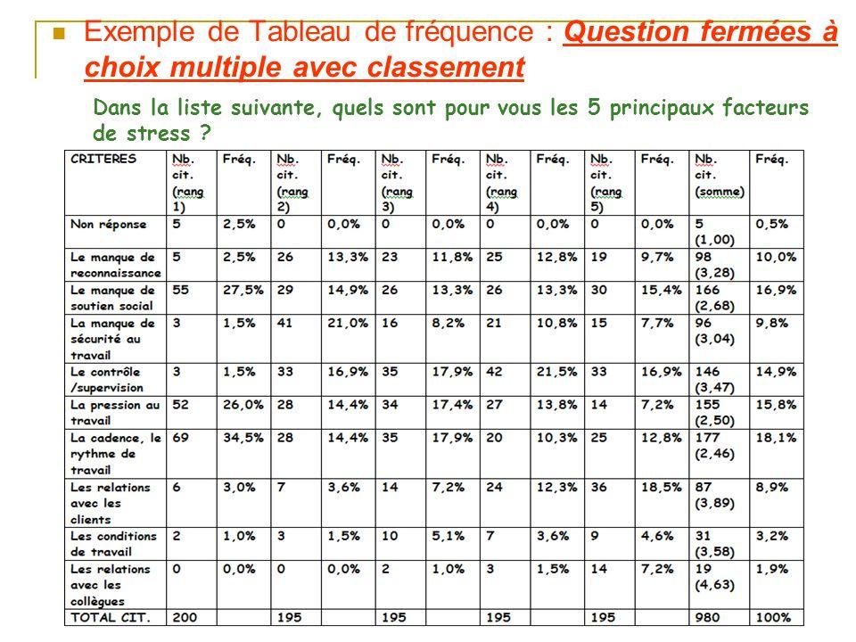 Exemple de Tableau de fréquence : Question fermées à choix multiple avec classement