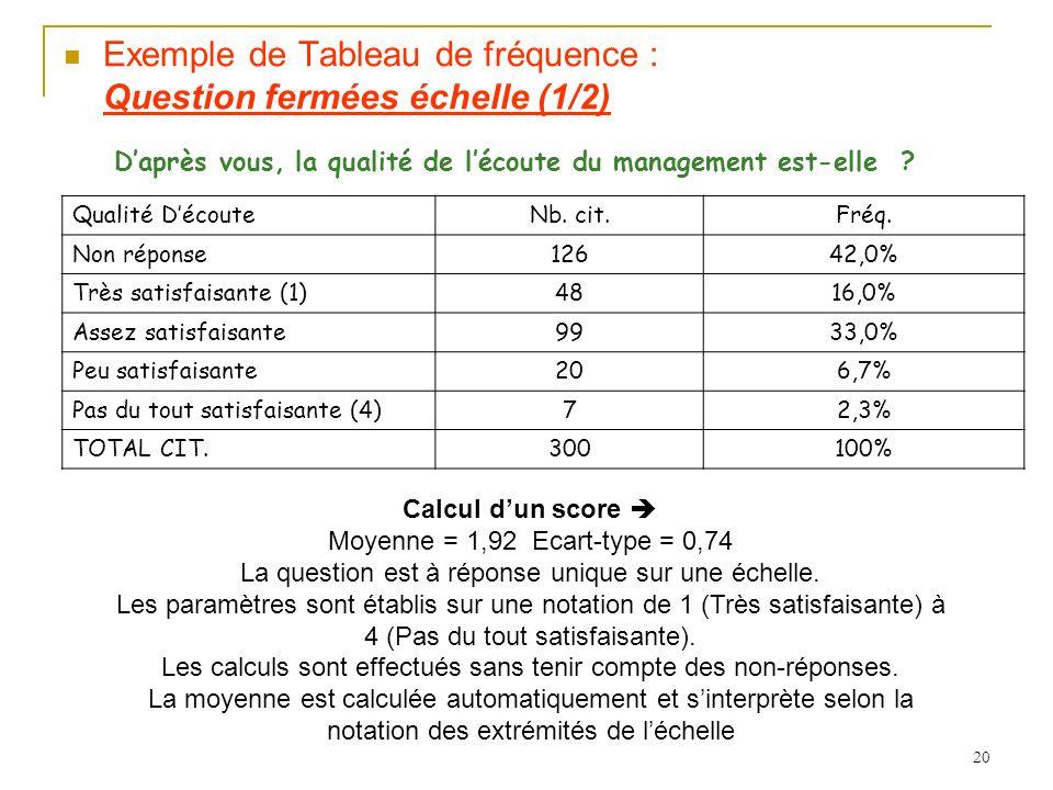 Exemple de Tableau de fréquence : Question fermées échelle (1/2)