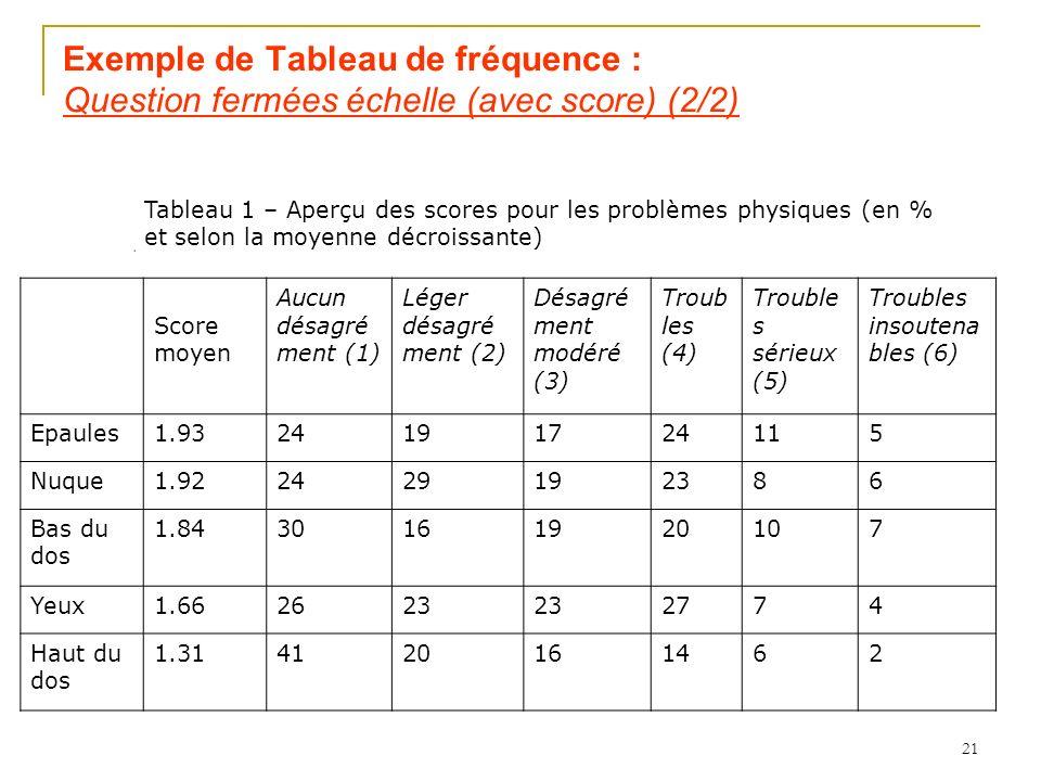 Exemple de Tableau de fréquence : Question fermées échelle (avec score) (2/2)
