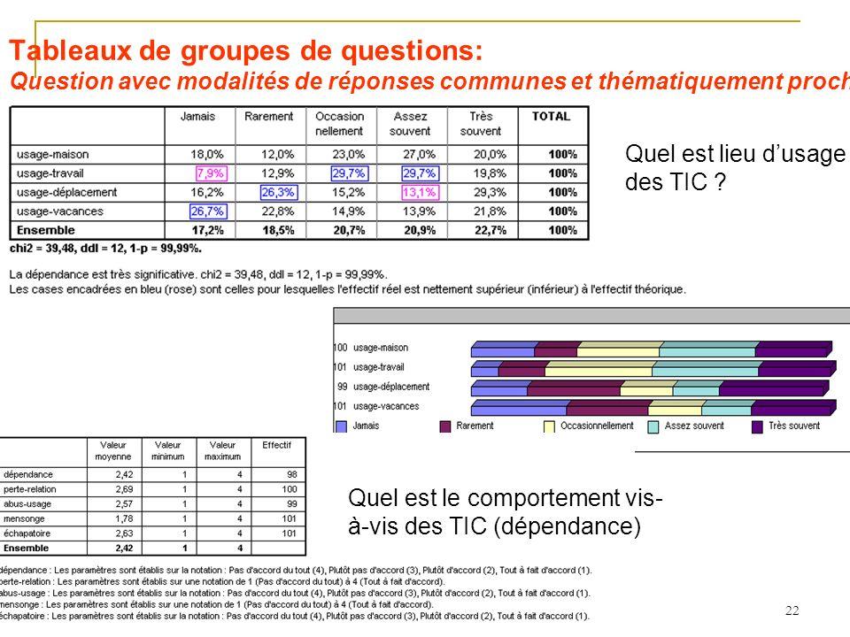 Tableaux de groupes de questions: Question avec modalités de réponses communes et thématiquement proches