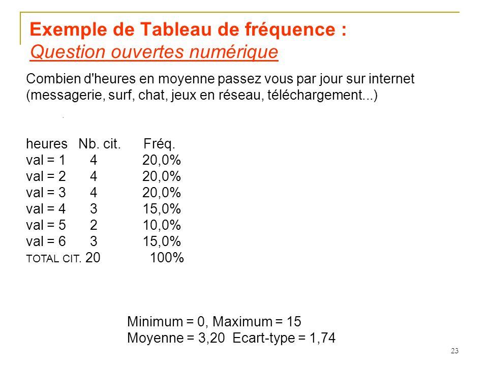 Exemple de Tableau de fréquence : Question ouvertes numérique