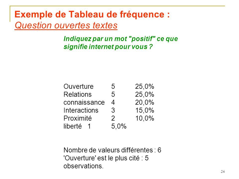 Exemple de Tableau de fréquence : Question ouvertes textes