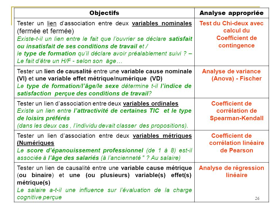 Test du Chi-deux avec calcul du Coefficient de contingence