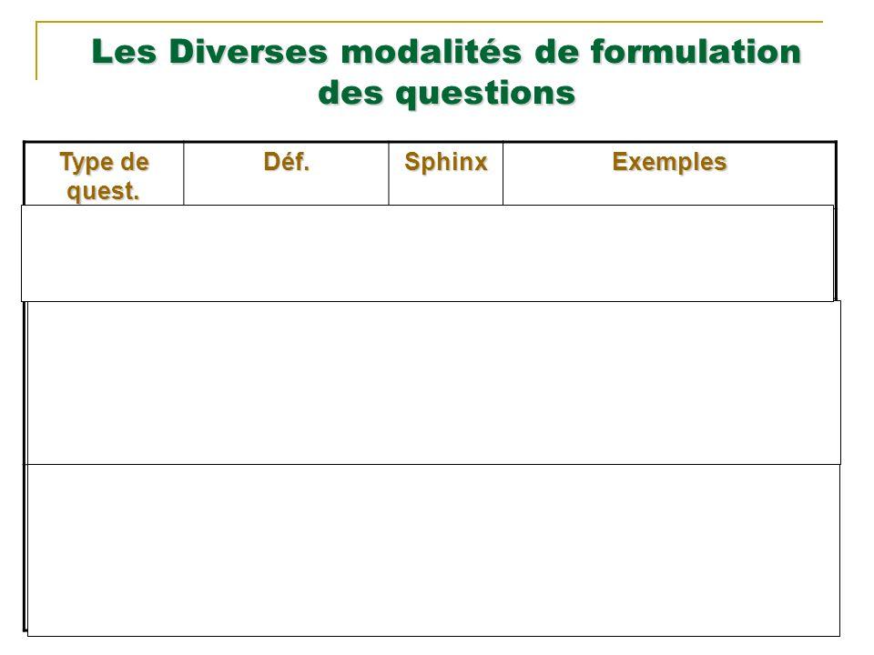 Les Diverses modalités de formulation des questions