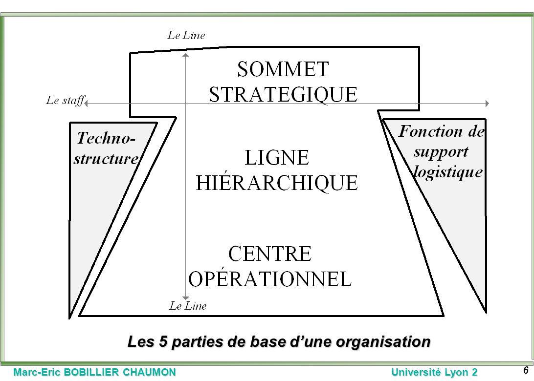 Les 5 parties de base d'une organisation