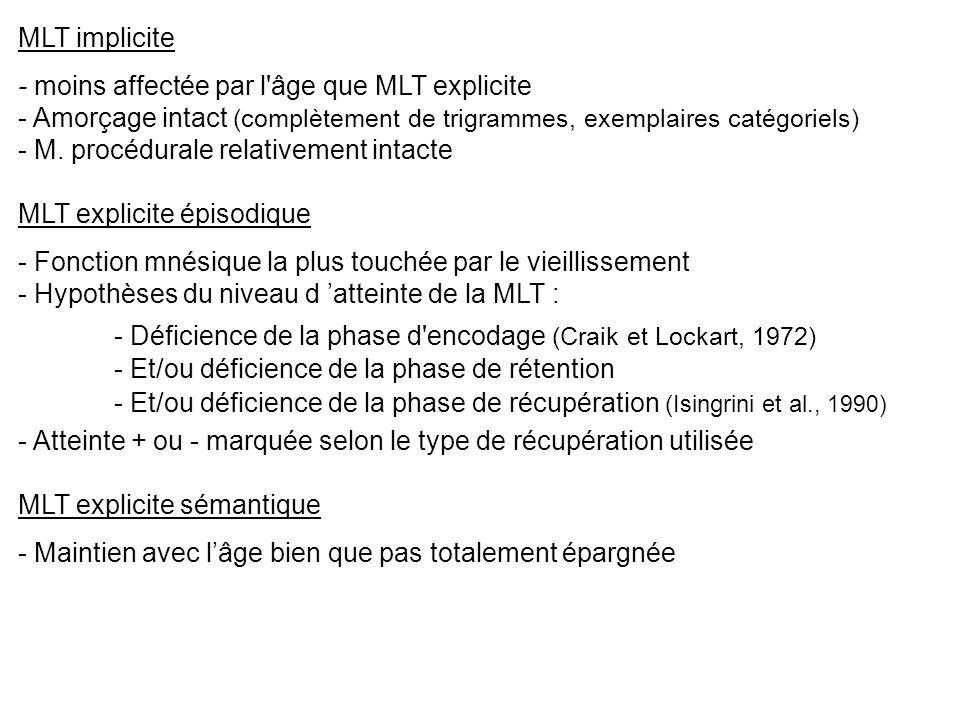 MLT implicite - moins affectée par l âge que MLT explicite. - Amorçage intact (complètement de trigrammes, exemplaires catégoriels)