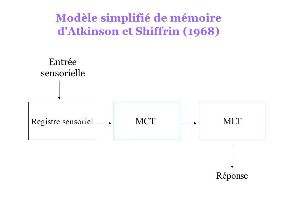 Modèle simplifié de mémoire d Atkinson et Shiffrin (1968)