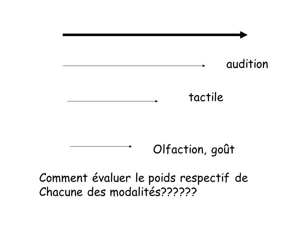 audition tactile Olfaction, goût Comment évaluer le poids respectif de Chacune des modalités