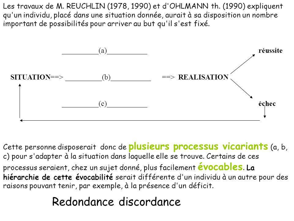 Redondance discordance