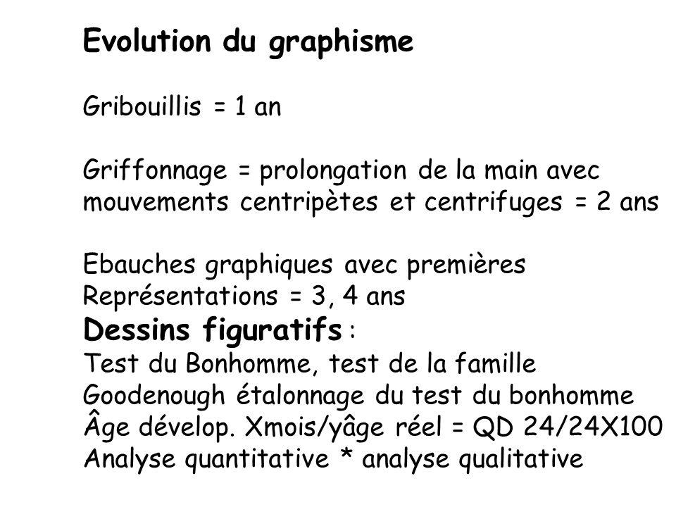 Evolution du graphisme