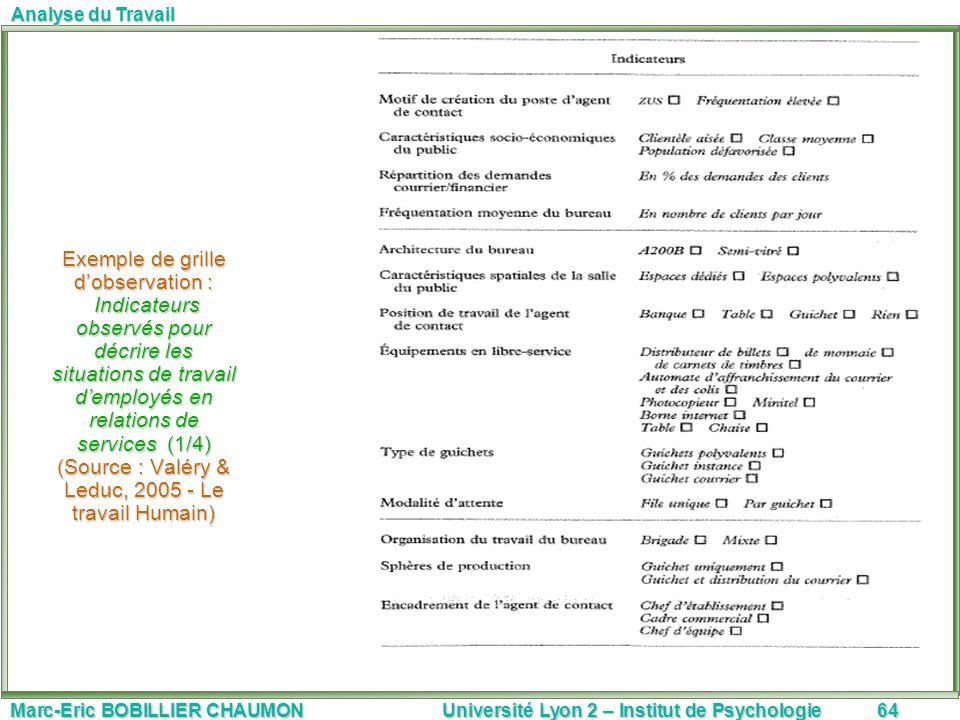 Exemple de grille d'observation : Indicateurs observés pour décrire les situations de travail d'employés en relations de services (1/4) (Source : Valéry & Leduc, 2005 - Le travail Humain)