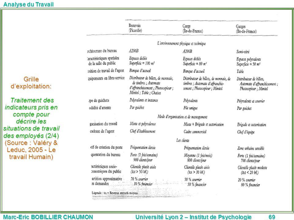 Grille d'exploitation: Traitement des indicateurs pris en compte pour décrire les situations de travail des employés (2/4) (Source : Valéry & Leduc, 2005 - Le travail Humain)