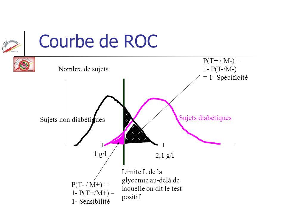 Courbe de ROC P(T+ / M-) = 1- P(T-/M-) = 1- Spécificité