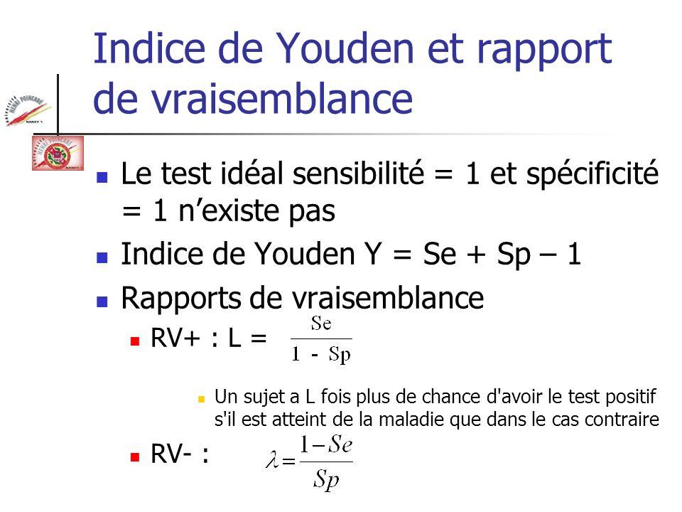 Indice de Youden et rapport de vraisemblance