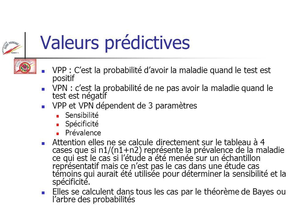 Valeurs prédictives VPP : C'est la probabilité d'avoir la maladie quand le test est positif.