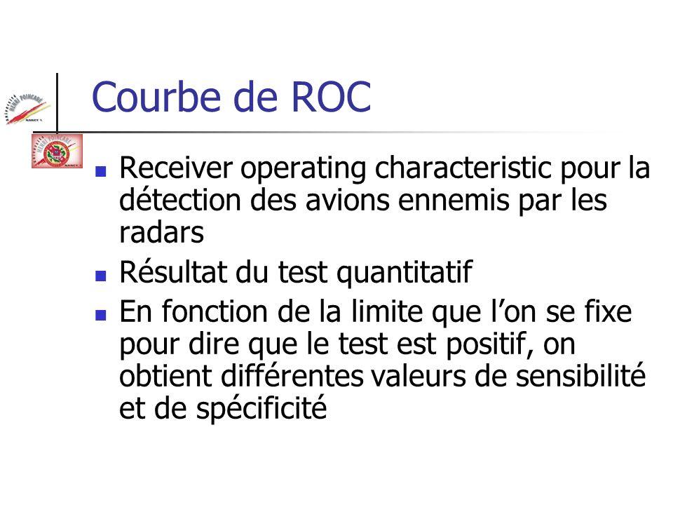 Courbe de ROC Receiver operating characteristic pour la détection des avions ennemis par les radars.
