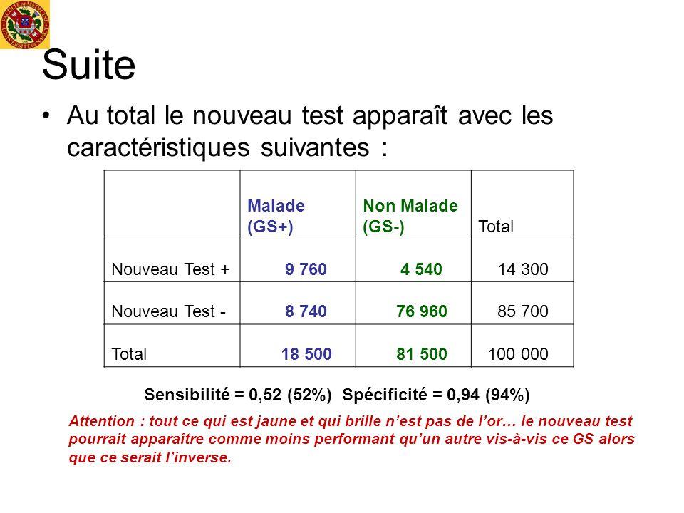 Suite Au total le nouveau test apparaît avec les caractéristiques suivantes : Malade (GS+) Non Malade (GS-)
