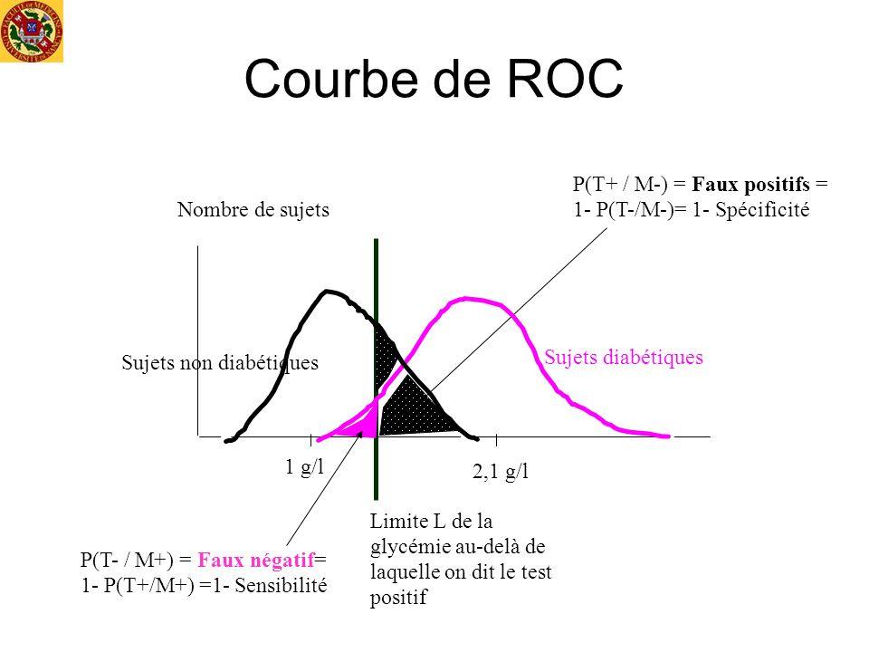 Courbe de ROC P(T+ / M-) = Faux positifs = 1- P(T-/M-)= 1- Spécificité