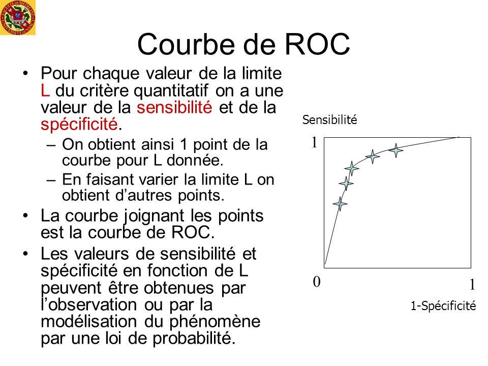Courbe de ROC Pour chaque valeur de la limite L du critère quantitatif on a une valeur de la sensibilité et de la spécificité.