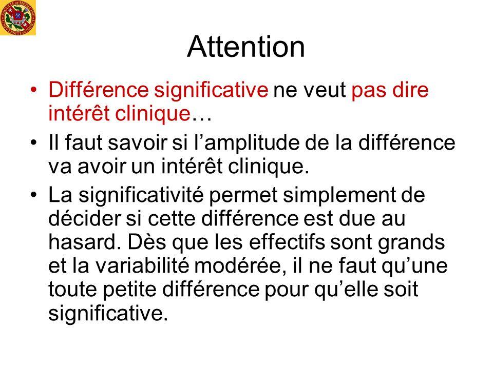 Attention Différence significative ne veut pas dire intérêt clinique…