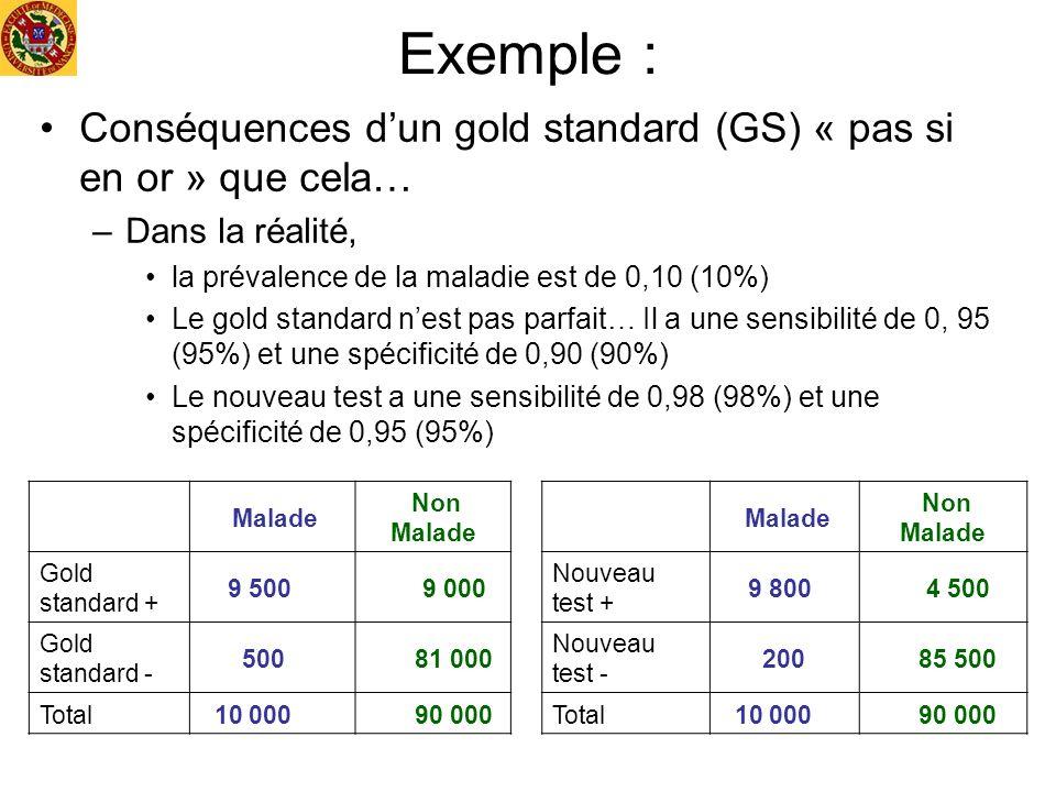 Exemple : Conséquences d'un gold standard (GS) « pas si en or » que cela… Dans la réalité, la prévalence de la maladie est de 0,10 (10%)