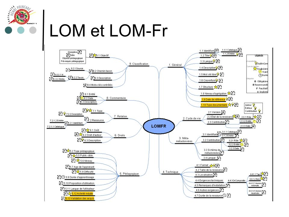 LOM et LOM-Fr