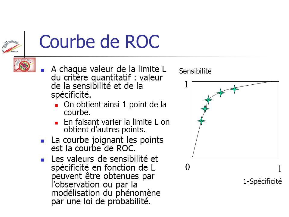 Courbe de ROCA chaque valeur de la limite L du critère quantitatif : valeur de la sensibilité et de la spécificité.