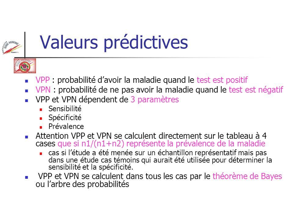 Valeurs prédictives VPP : probabilité d'avoir la maladie quand le test est positif.