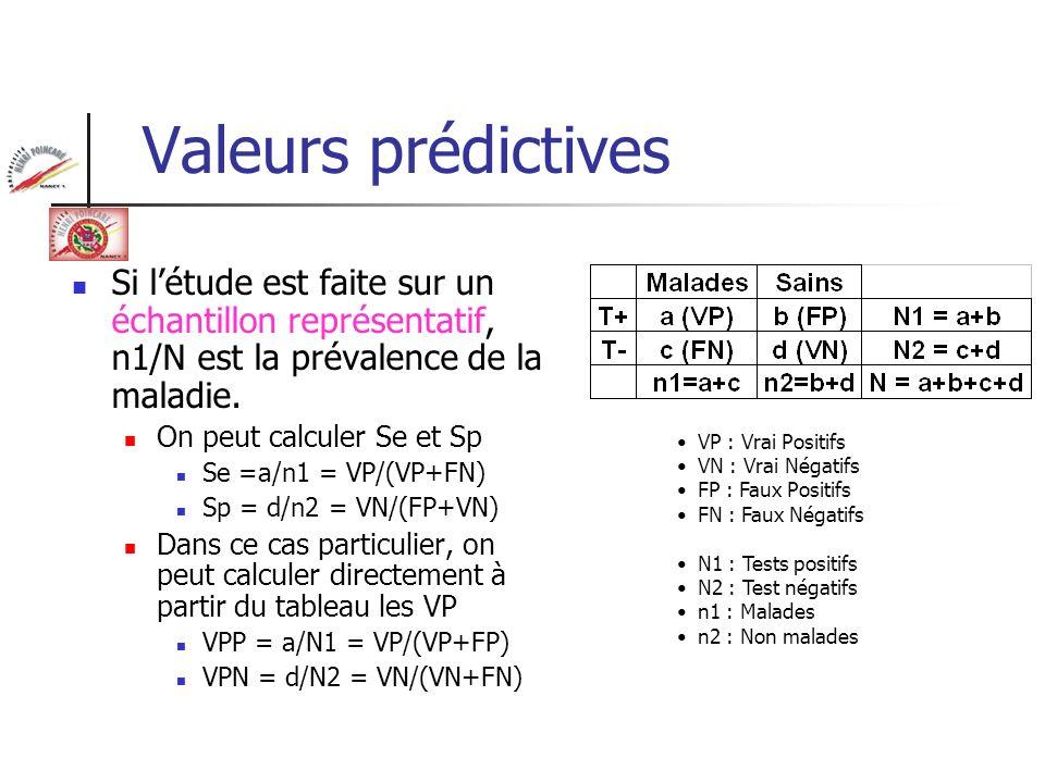 Valeurs prédictivesSi l'étude est faite sur un échantillon représentatif, n1/N est la prévalence de la maladie.
