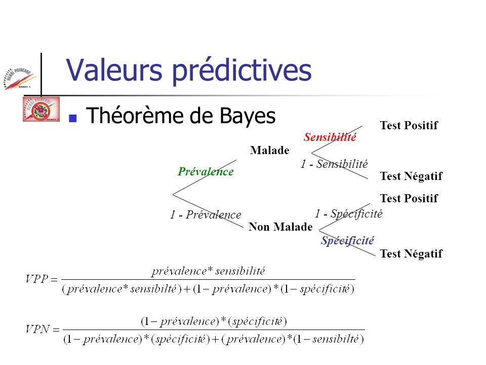 Valeurs prédictives Théorème de Bayes Test Positif Sensibilité Malade