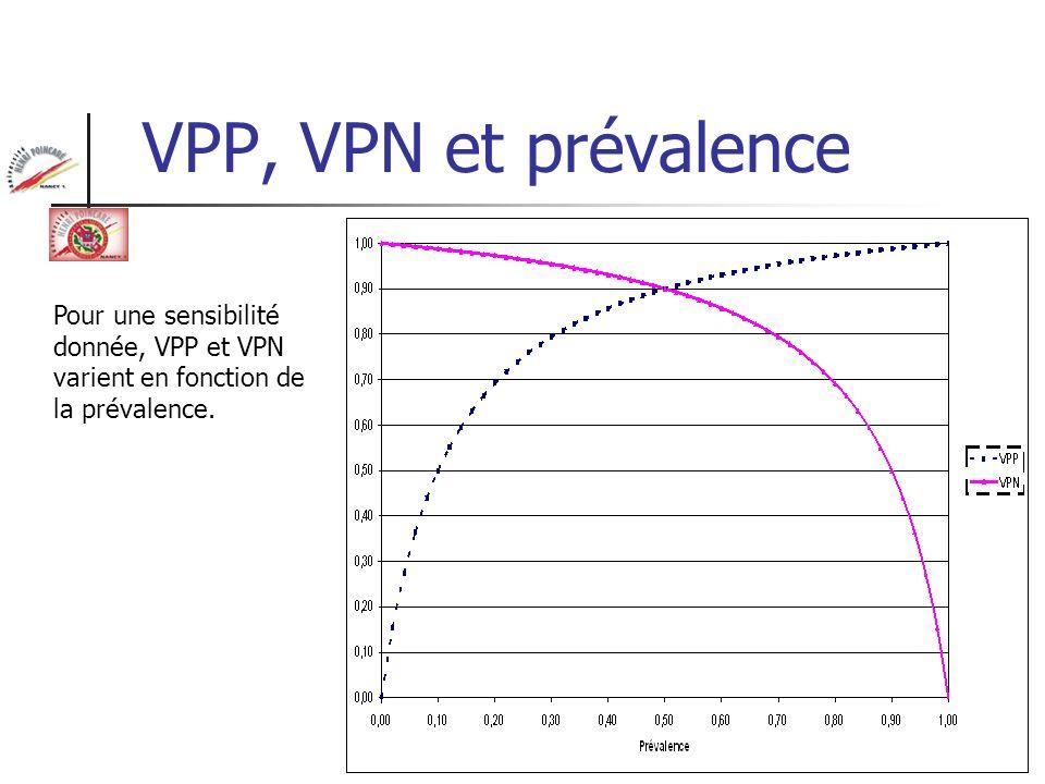VPP, VPN et prévalencePour une sensibilité donnée, VPP et VPN varient en fonction de la prévalence.