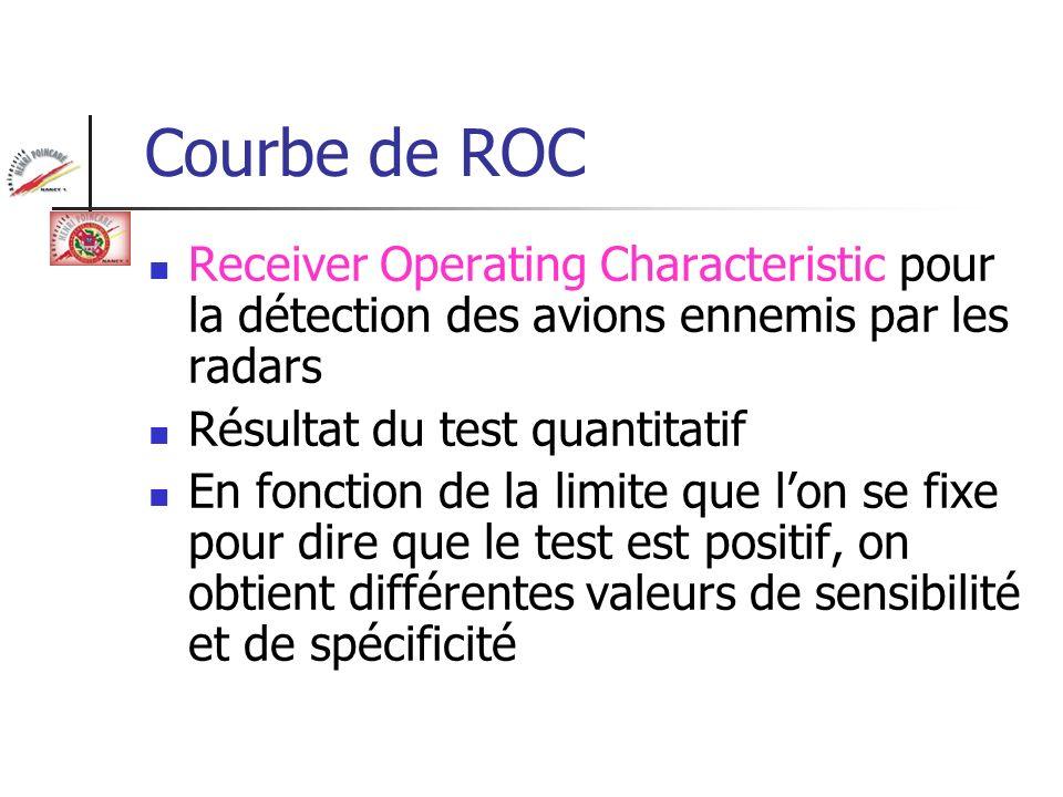 Courbe de ROCReceiver Operating Characteristic pour la détection des avions ennemis par les radars.