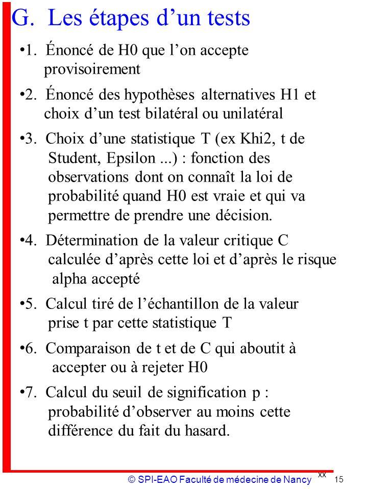 G. Les étapes d'un tests 1. Énoncé de H0 que l'on accepte provisoirement.