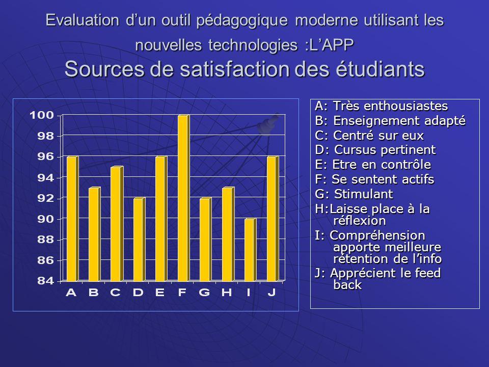Evaluation d'un outil pédagogique moderne utilisant les nouvelles technologies :L'APP Sources de satisfaction des étudiants