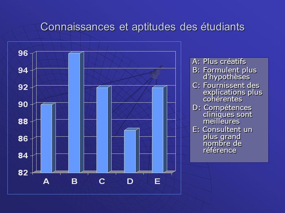 Connaissances et aptitudes des étudiants