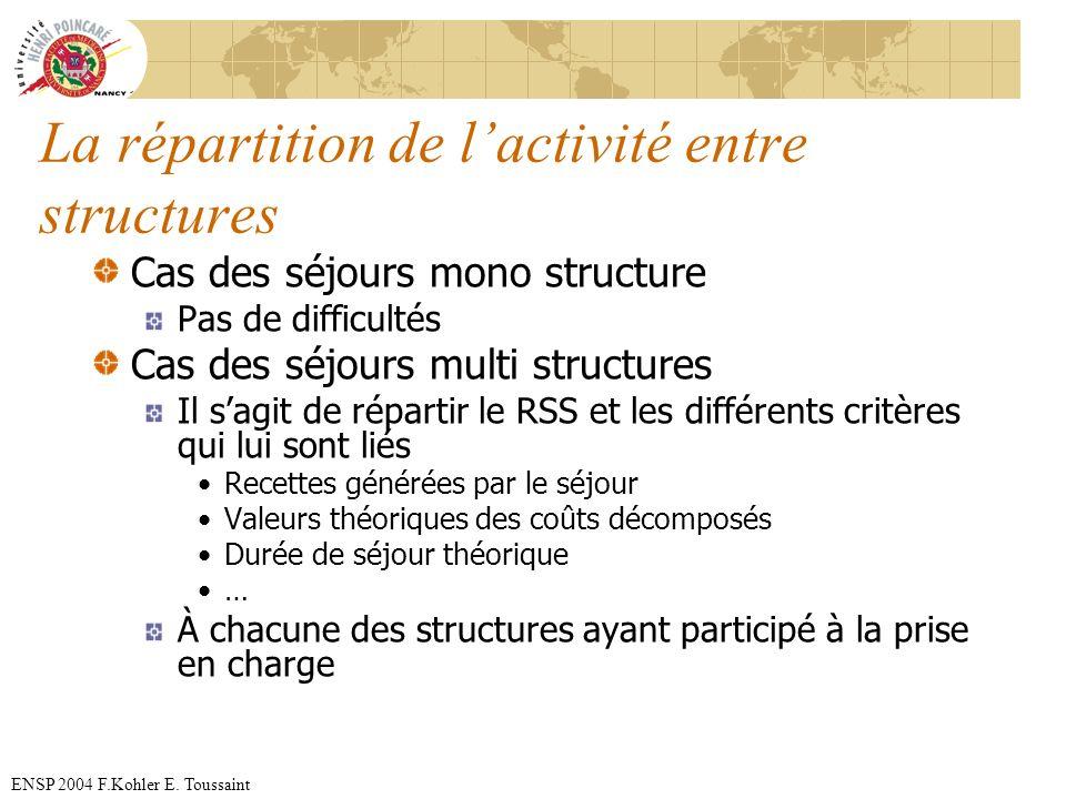 La répartition de l'activité entre structures