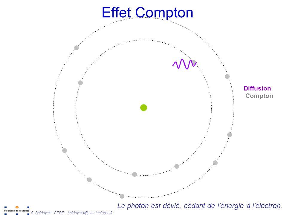 Effet Compton Le photon est dévié, cédant de l'énergie à l'électron.
