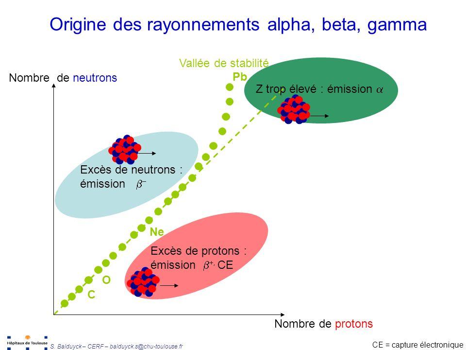 Origine des rayonnements alpha, beta, gamma
