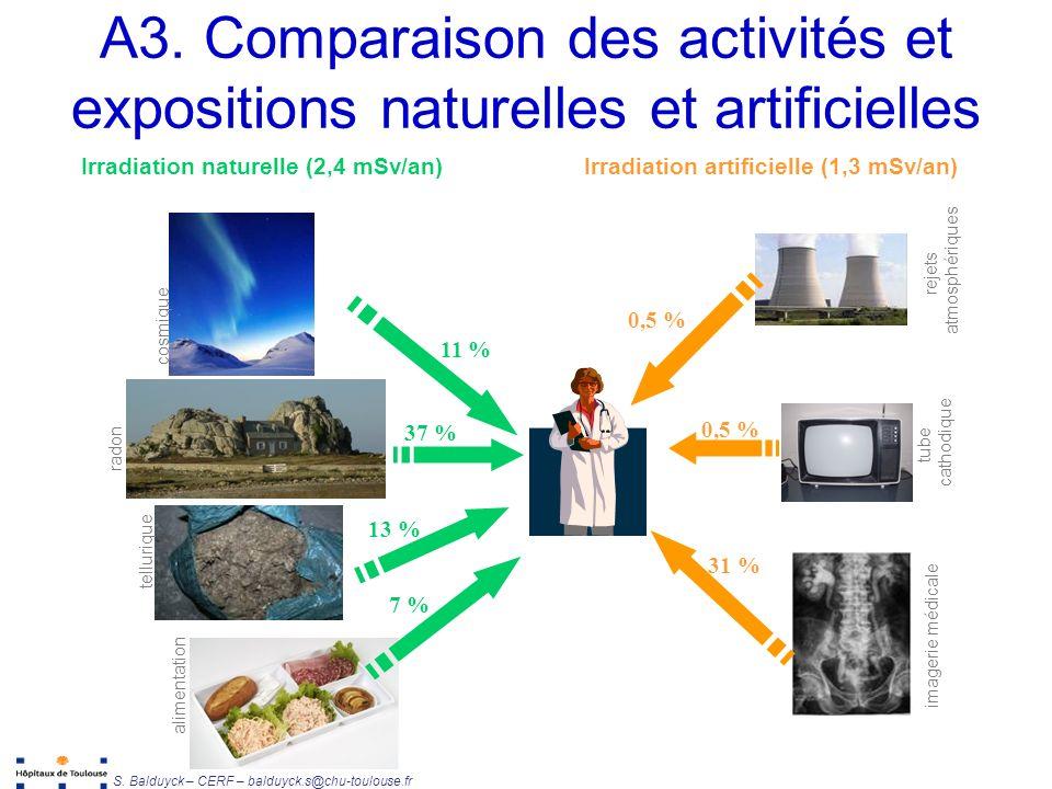 A3. Comparaison des activités et expositions naturelles et artificielles