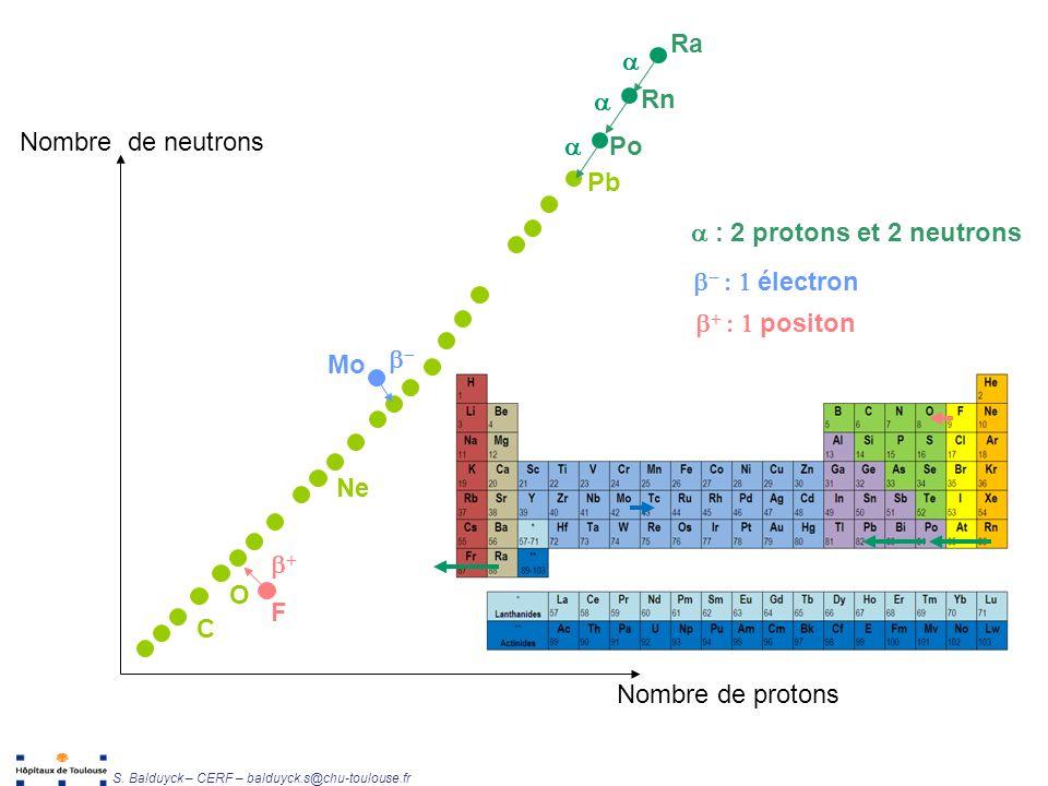 Désintégration Ra a a Rn Nombre de neutrons a Po Pb