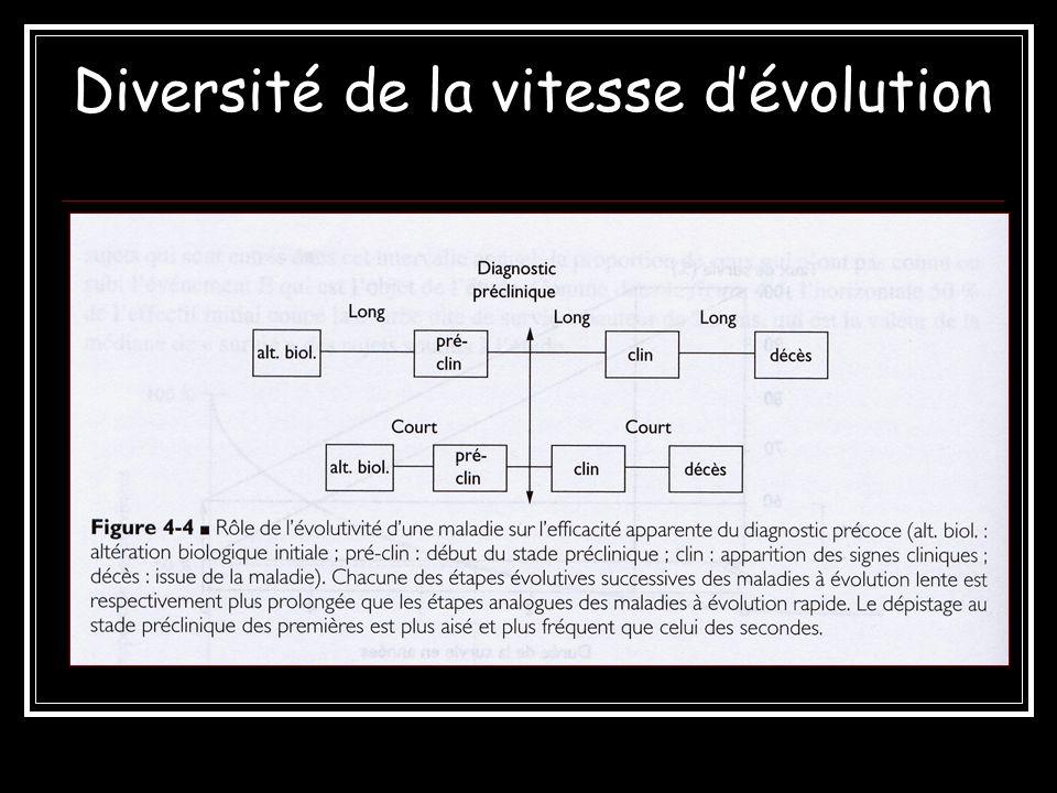 Diversité de la vitesse d'évolution