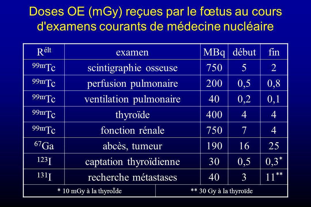 Doses OE (mGy) reçues par le fœtus au cours d examens courants de médecine nucléaire