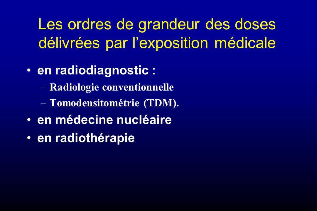 Les ordres de grandeur des doses délivrées par l'exposition médicale