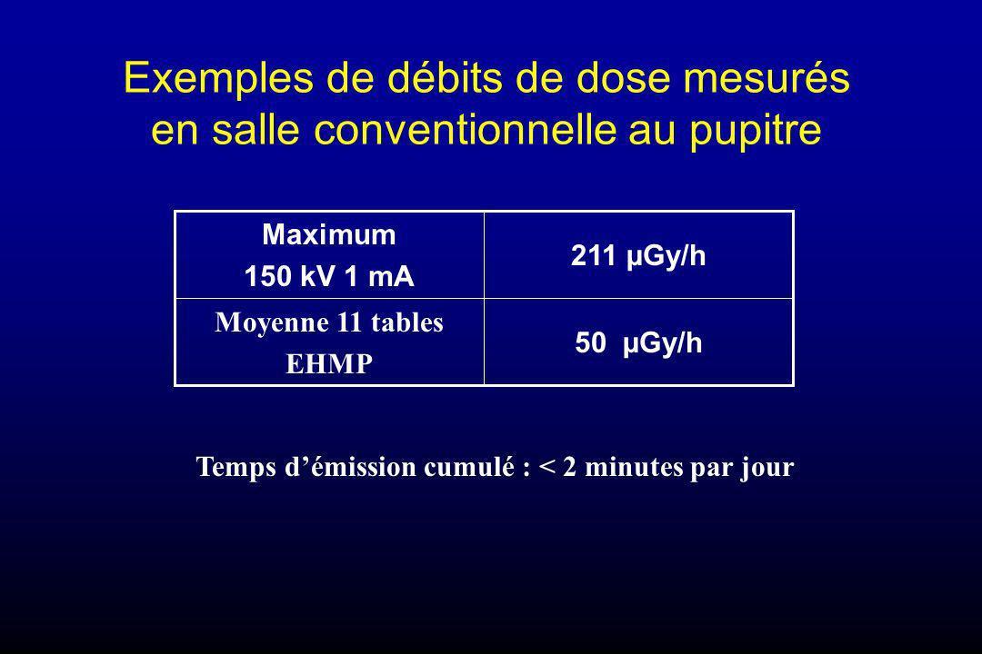 Exemples de débits de dose mesurés en salle conventionnelle au pupitre