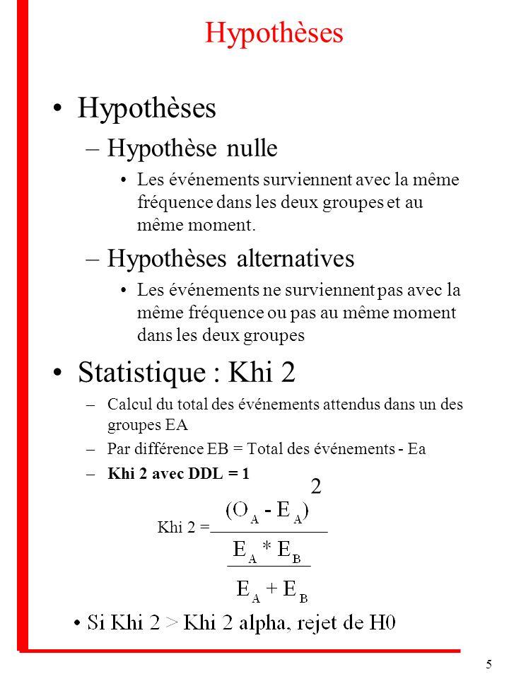 Hypothèses Hypothèses Statistique : Khi 2 Hypothèse nulle
