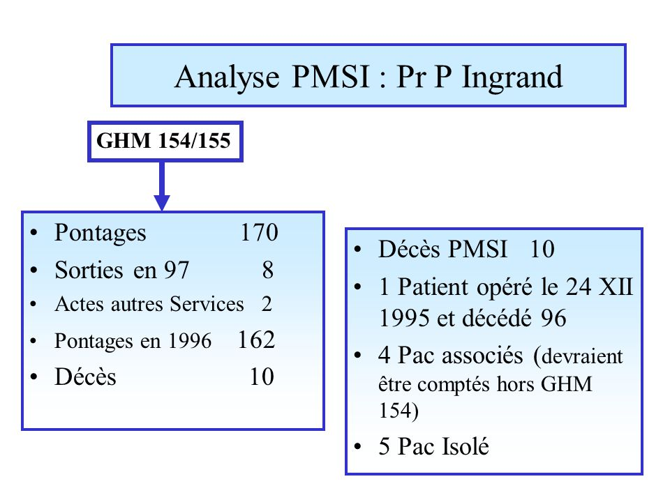 Analyse PMSI : Pr P Ingrand