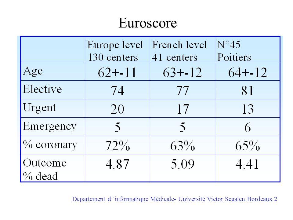 Euroscore Departement d 'informatique Médicale- Université Victor Segalen Bordeaux 2