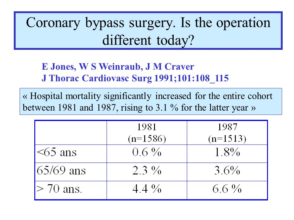 Coronary bypass surgery. Is the operation different today