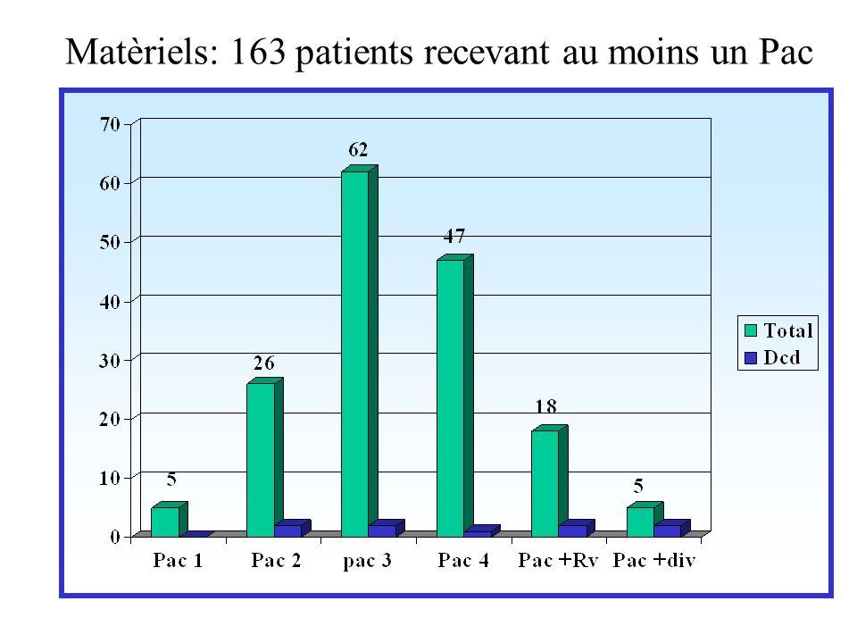 Matèriels: 163 patients recevant au moins un Pac