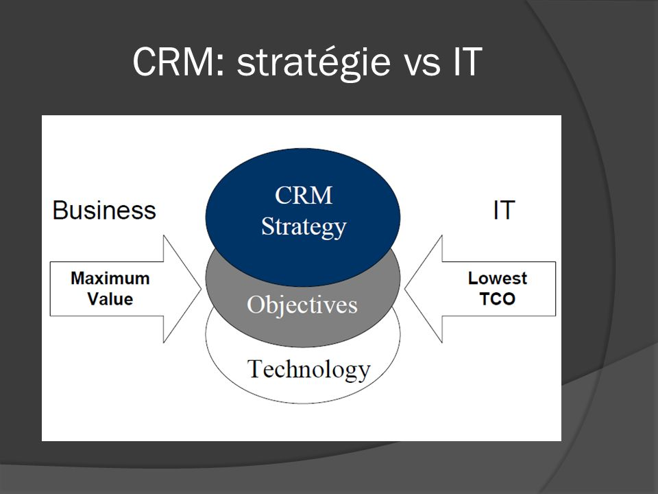 CRM: stratégie vs IT
